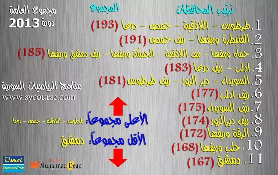 Post image of علامات الصف العاشر في سوريا – مجموع علامات العامة