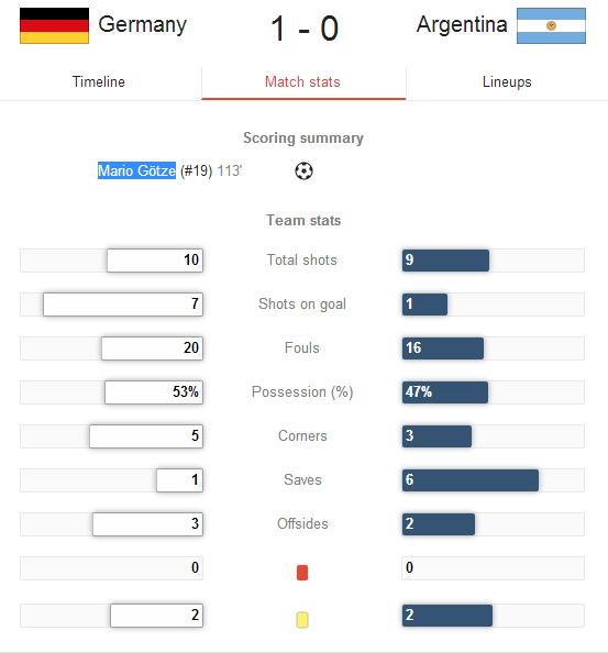 فوز المنتخب الألماني بكأس العالم 2014 بالبرازيل