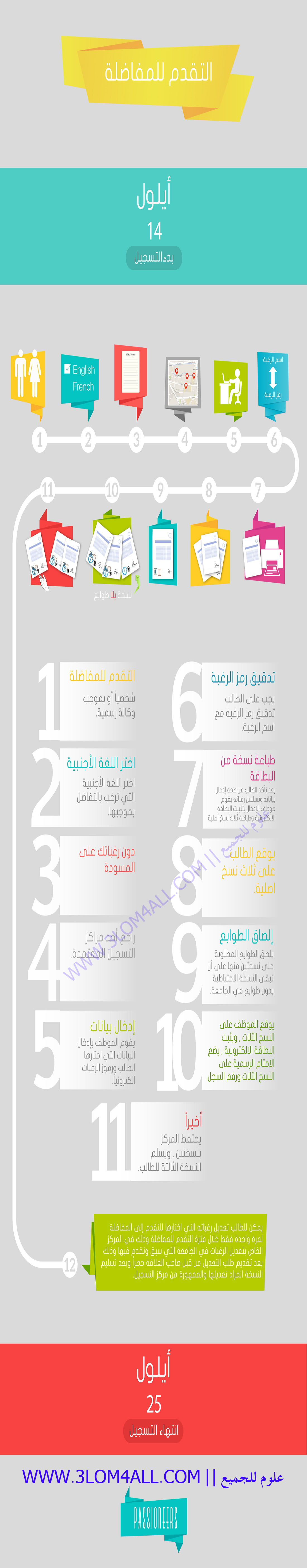 مراحل التقدم الى مفاضلة البكالوريا 2014 - 2015