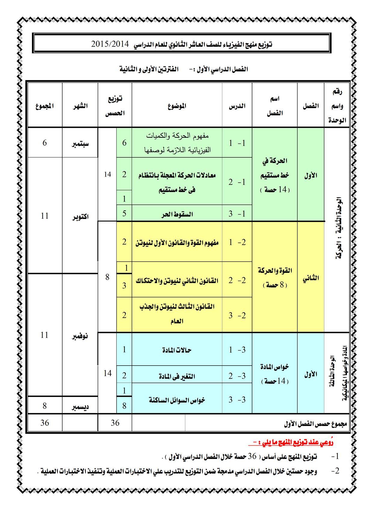 توزيع منهج الفيزياء العاشر الكويت 2015 2014.09.18.17.57.20.