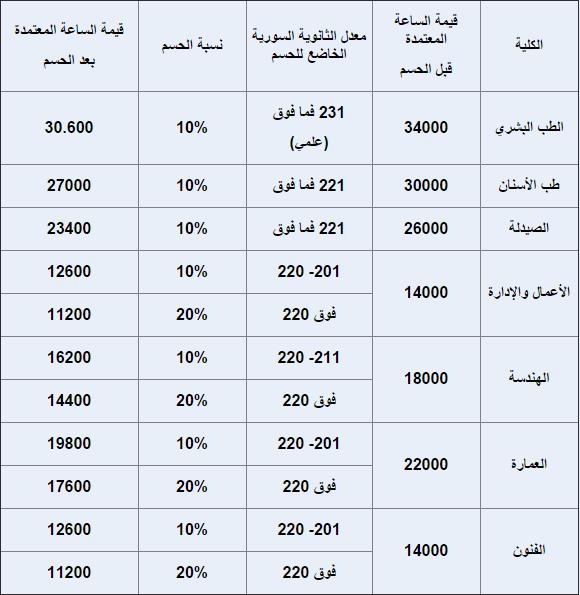 نتائج معدلات منحة جامعة القلمون الخاصة