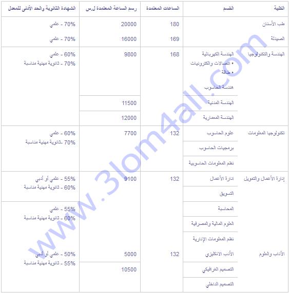 الجامعة الدولية الخاصة للعلوم والتكنولوجيا الرسوم الجامعية رسوم التسجيل