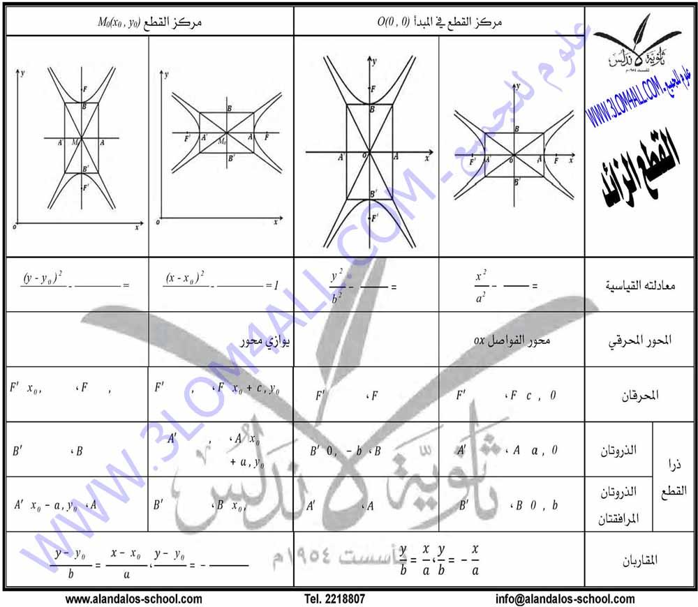 البكالوريا الرياضيات هندسة تحليلية ورقة القطع الزائد وقوانينه