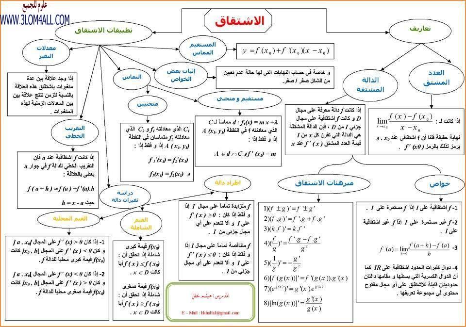 مخطط الاشتقاق الرياضيات البكالوريا العلمي سوريا الثالث الثانوي العلمي