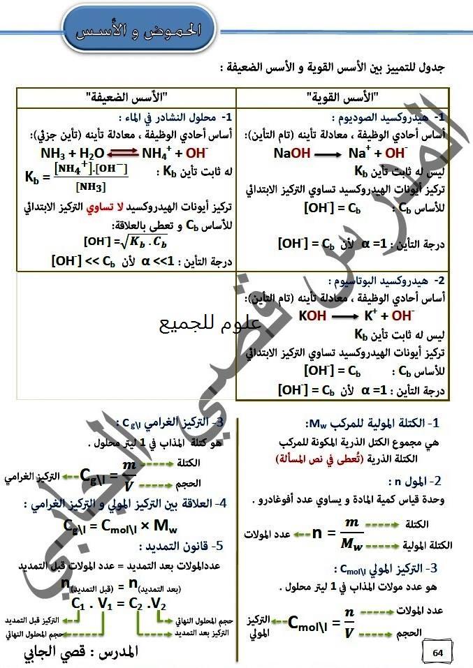 الحموض و الأسس : جدول للتمييز بين الحموض القوية و الضعيفة -  قصي الجابي