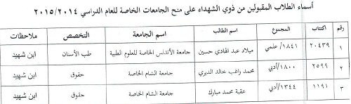 Post image of نتائج مفاضلة ذوي الشهداء على منح الجامعات الخاصة 2015 – 2014