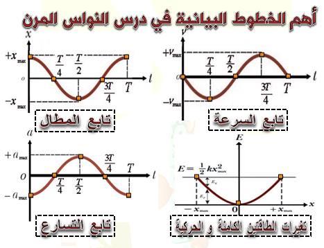 أهم الخطوط البيانية في درس النواس المرن - النواس الثقلي
