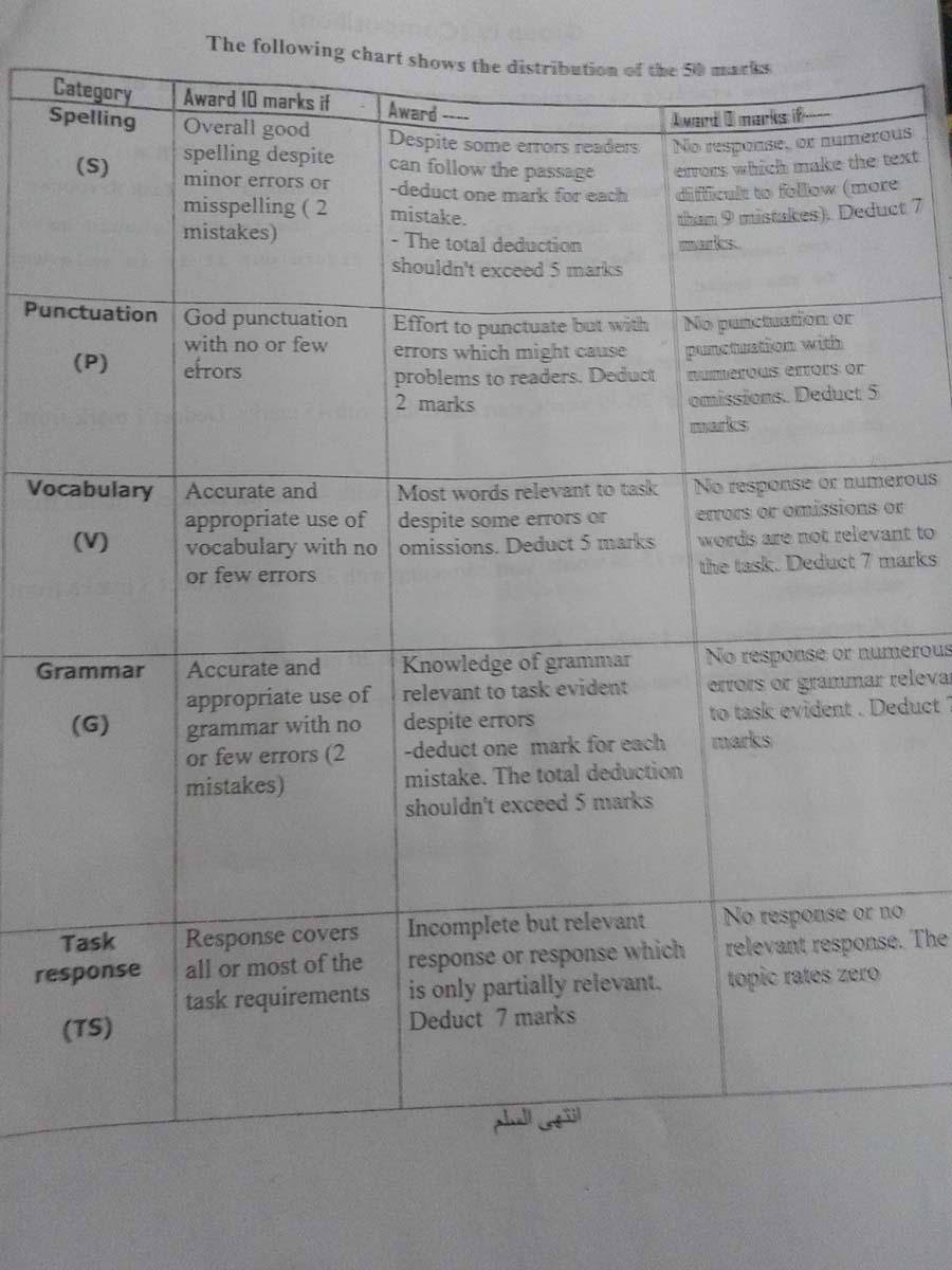 سلم تصحيح الانجليزي التاسع 2015 - سلالم تصحيح مادة اللغة الانجليزية للتاسع