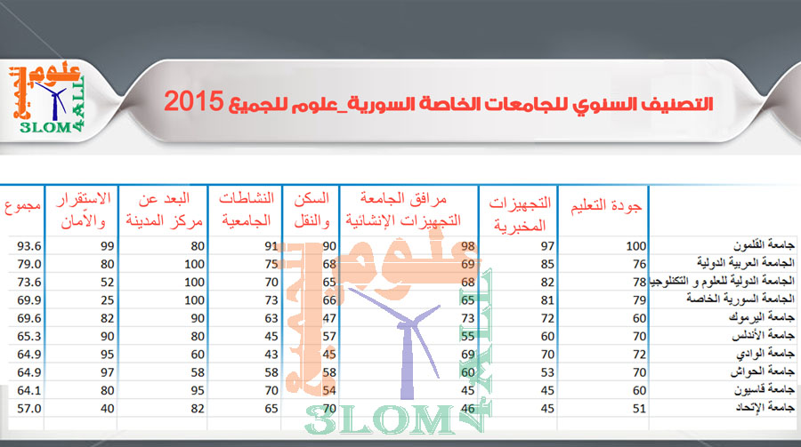 التصنيف السنوي للجامعات الخاصة السورية - علوم للجميع 2015