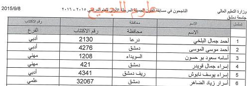 Post image of نتائج مسابقة كلية الفنون الجميلة للقبول جامعة دمشق 2015-2016