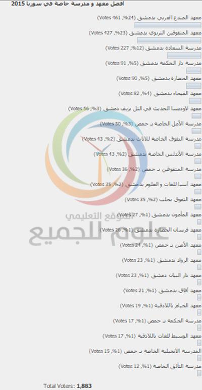 أفضل معهد ومدرسة خاصة في سوريا 2015