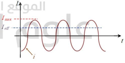 شرح التيار المتناوب فيزياء البكالوريا, أ.سياف الطقش
