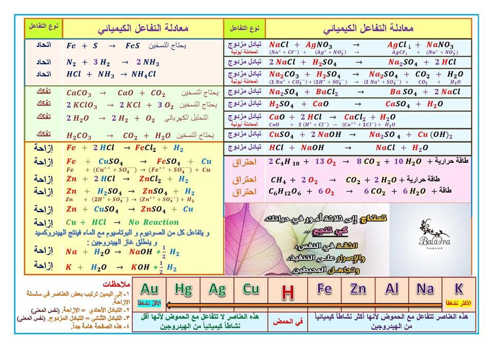 كيمياء التاسع مع الاستاذ مصطفى الزغبي