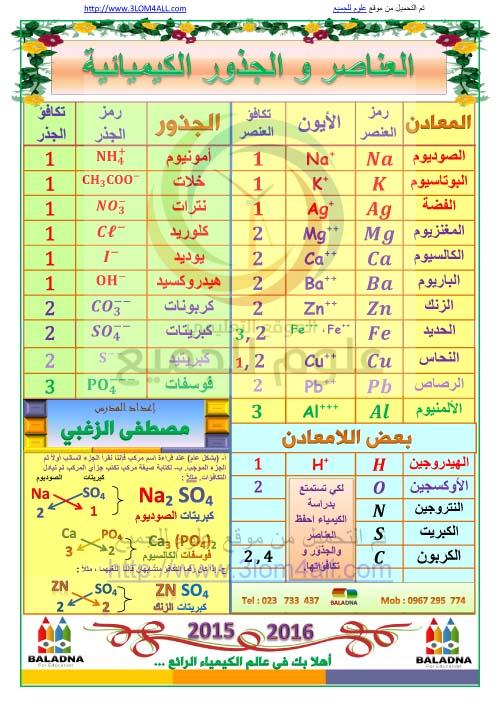 العناصر والجذور الكيميائية - التاسع كيمياء أ.مصطفى الزغبي