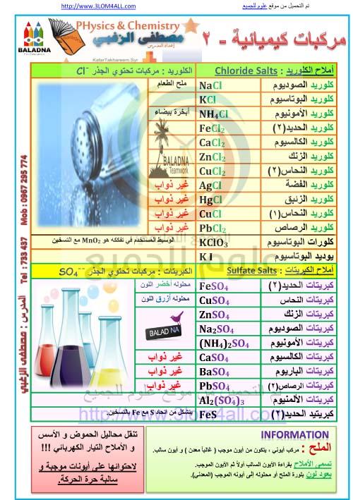 مركبات كيميائية الجزء الثاني - التاسع كيمياء أ.مصطفى الزغبي