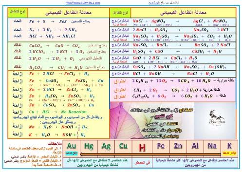 المعادلات الكيميائية - التاسع كيمياء أ.مصطفى الزغبي