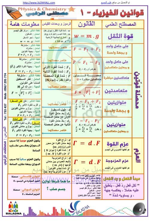 قوانين الفيزياء الجزء الأول - التاسع فيزياء أ.مصطفى الزغبي