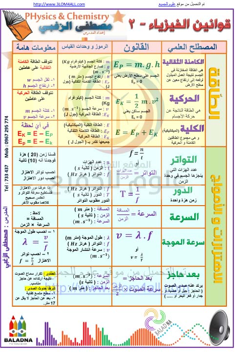 قوانين الفيزياء الجزء الثاني - التاسع فيزياء أ.مصطفى الزغبي