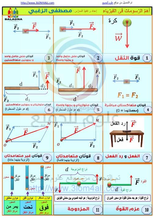 أهم الرسومات في الفيزياء - التاسع فيزياء أ.مصطفى الزغبي