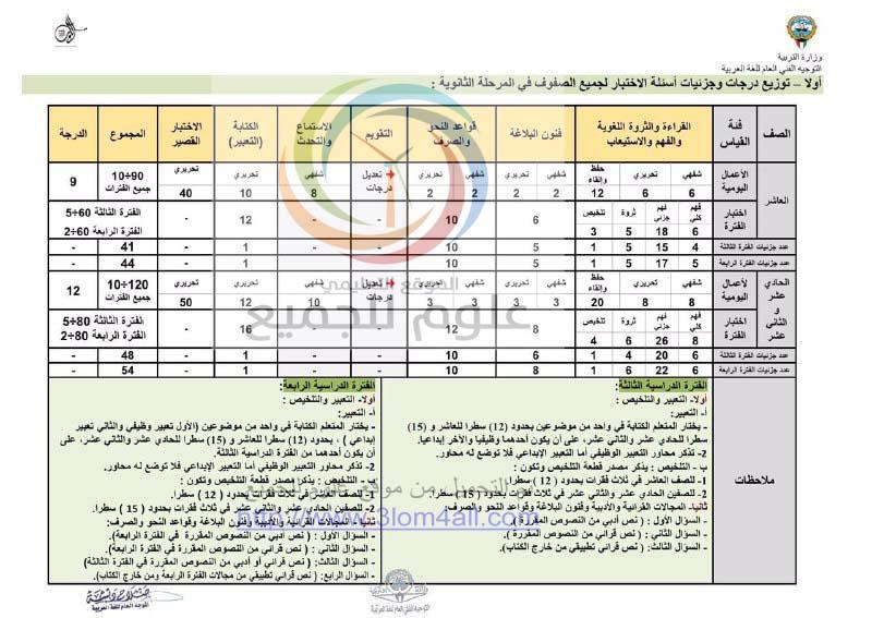 اللغة العربية الفترة الثالثة و الرابعة توزيع درجات وجزئيات اسئلة الاختبار لجميع الصفوف المرحلة الثانوية