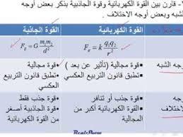 ملخصات و اوراق عمل درس القوة الكهربائية فيزياء الثاني عشر العلمي