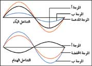 ورقة عمل لدرس التداخل الفيزياء الثاني عشر العلمي