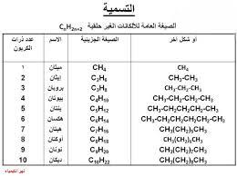 عرض بوربوينت عن مراجعة فصل الالكانات لمادة الكيمياء صف حادي عشر علمي