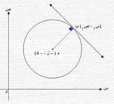 بحث عن معادلات التغيير و المماس للصف الثاني عشر العلمي