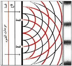 موجز عن التداخل والحيود في الضوء مادة الفيزياء الفترة الثالثة صف ثاني عشر علمي