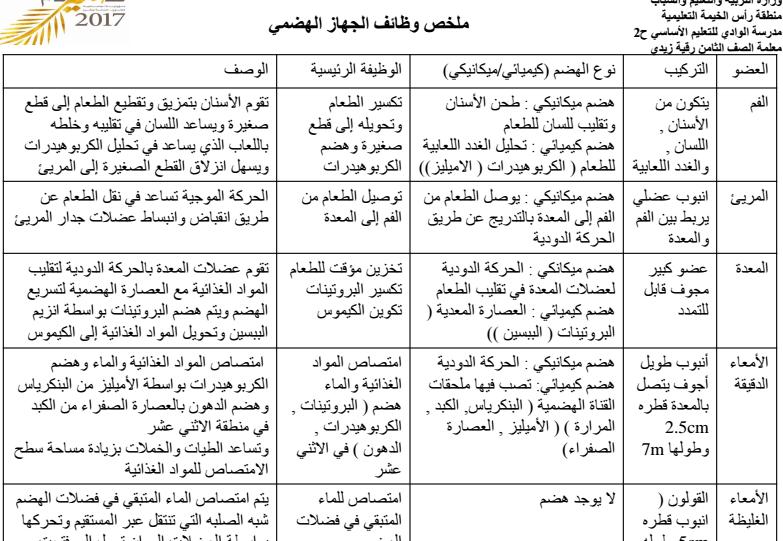 ملخص وظائف الجهاز الهضمي في العلوم الصف الثامن في الامارات