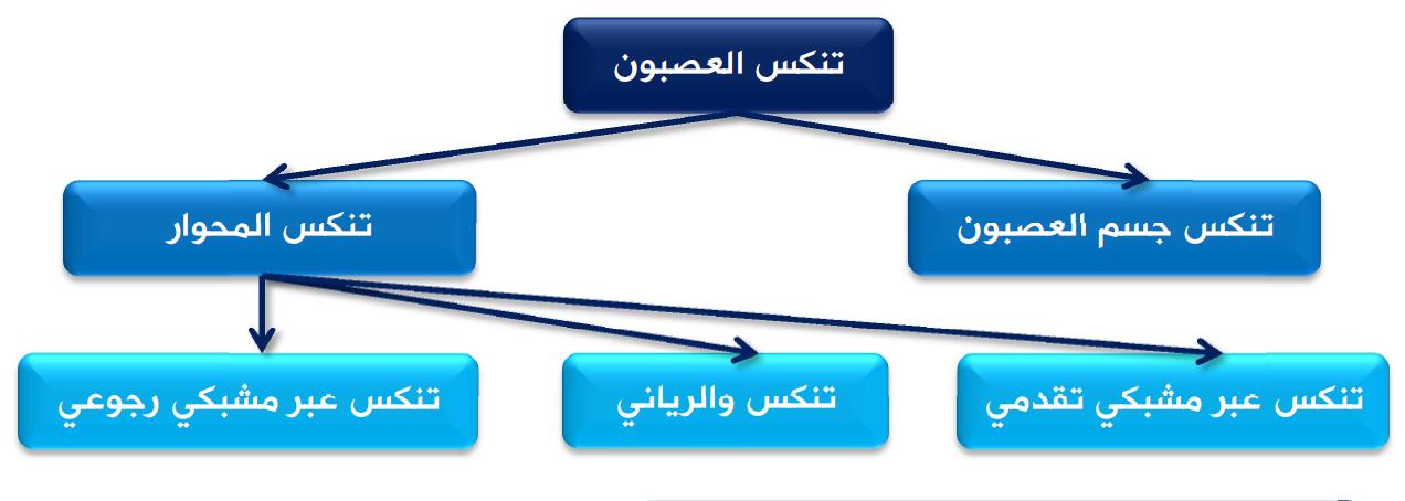 الفيزيولوجيا الطبية الفصل الثاني عشر للسنة التحضيرية الطبية في سوريا