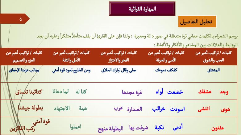 حلول كتاب اللغة العربية لمادة اللغة العربية  لصف الثاني عشر   في الامارات