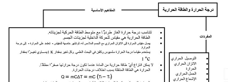 تلخيص الفصل الخامس   لمادة الفيزياء الفصل الثالث  لطلاب الصف الحادي عشر  في الامارات