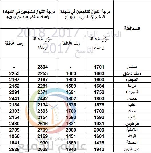 القبول بالعاشر العام 2017-2018