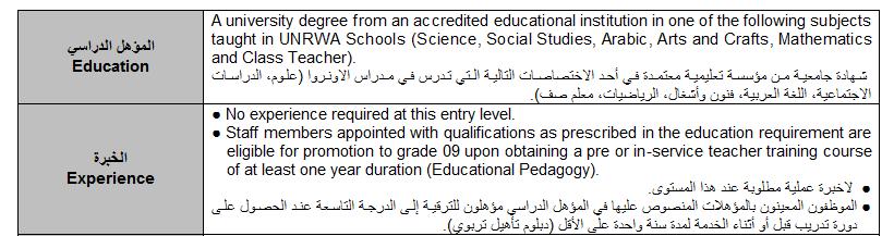 مكتب الاونوروا في سورية : يطلب مدرسين لكافة مناطق سورية 2017-2018