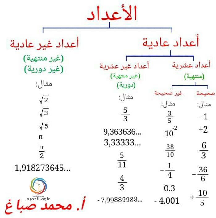 التاسع رياضيات - ملخص مساعد لفهم الدرس الأول جبر
