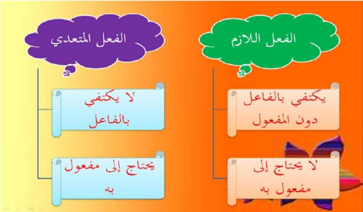النوطة الأقوى لشرح الجملة الفعلية لغة عربية