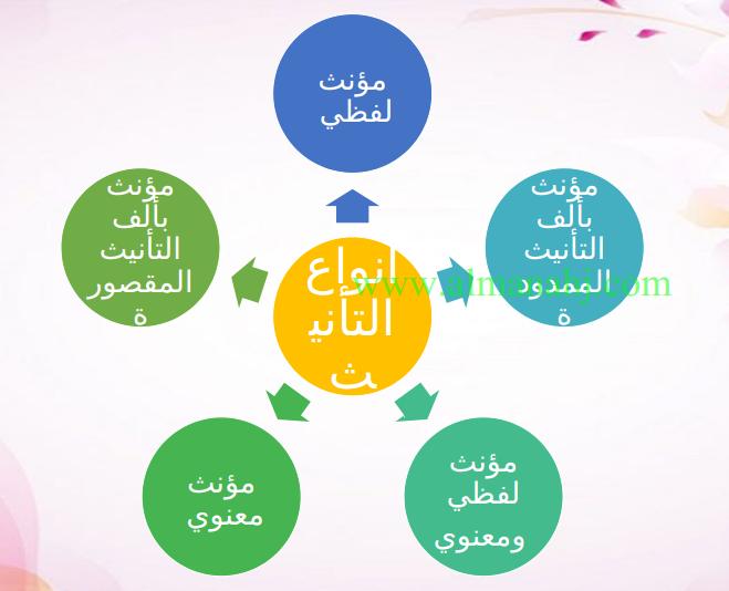 عربي الممنوع من الصرف