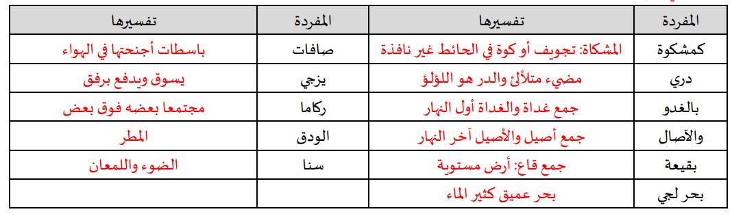 تربية إسلامية نوطة 3 دروس