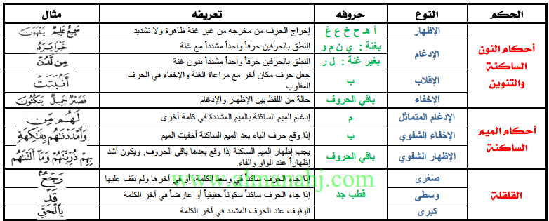 تربية إسلامية ملخص أحكام التجويد في ورقتين