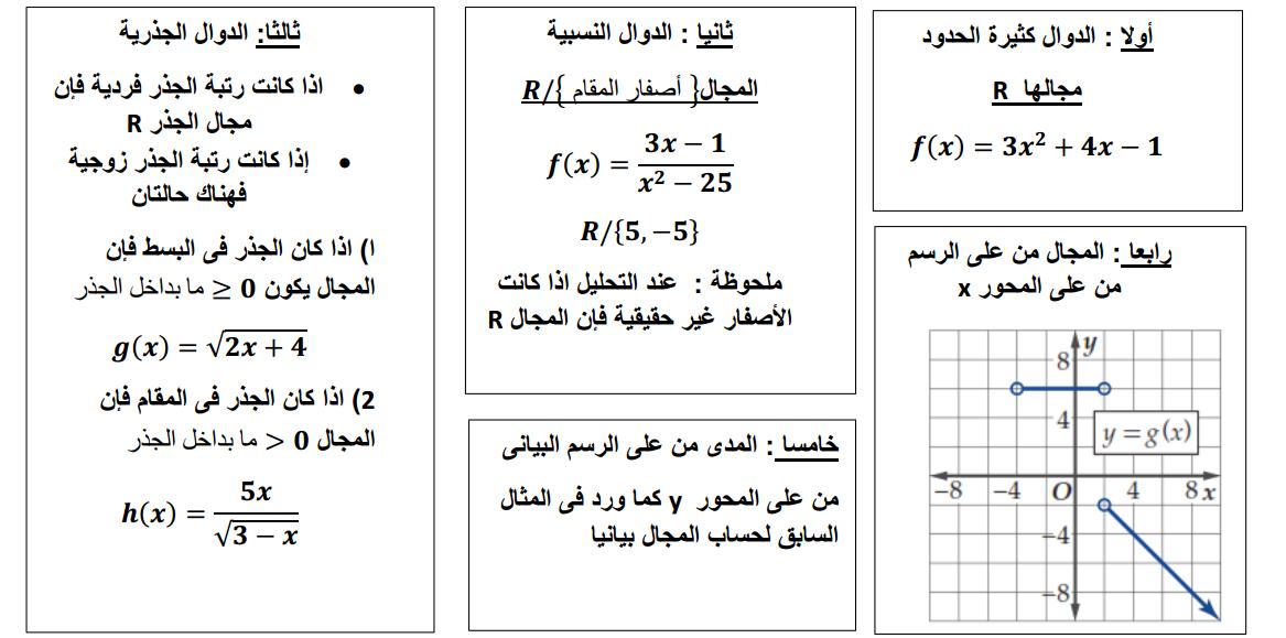 رياضيات قوانين الدوال والمتطابقات