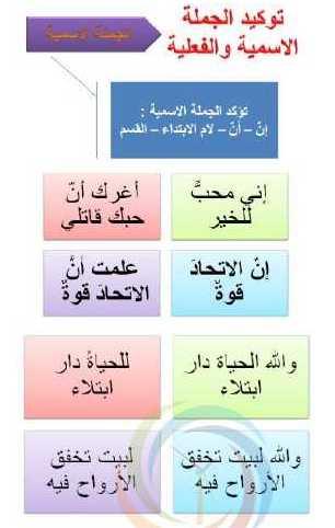 الصف العاشر اللغة العربية شرح درس توكيد الجملة الاسمية والفعلية
