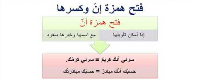الصف العاشر اللغة العربية حل وشرح درس فتح همزة إن وكسرها