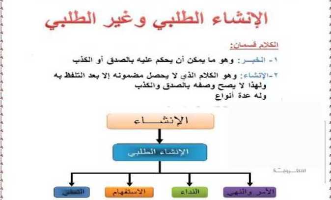 الصف العاشر اللغة العربية درس الإنشاء الطلبي والغير طلبي