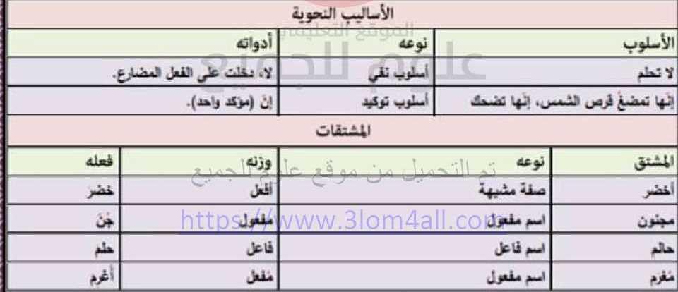 البكالوريا الادبي اللغة العربية شرح وحل أحزان البنفسج