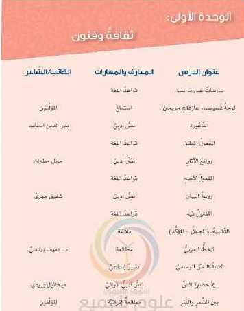 التاسع اللغة العربية شرح و إعراب تطبيقات القصائد الوحدة الاولى