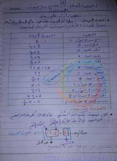 الصف السابع الرياضيات شرح درس العبارات الجبرية