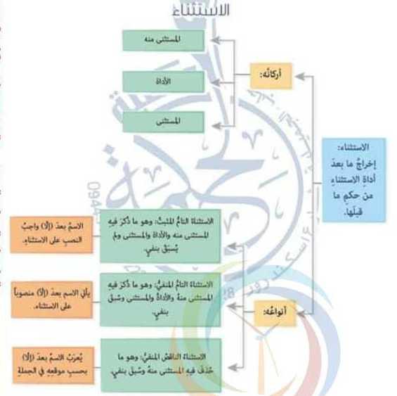 التاسع اللغة العربية درس الاستثناء