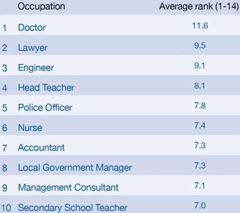 المهن الأكثر احتراماً حول العالم