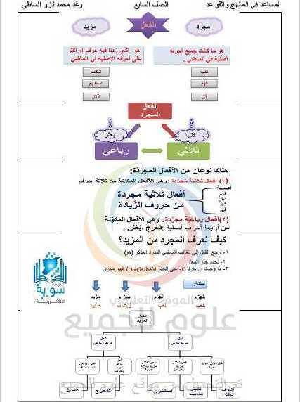 الصف السابع اللغة العربية ملخص دروس قواعد الفصل الاول